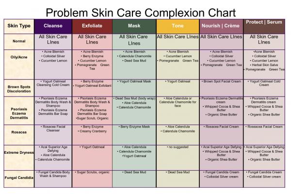 Skin Care in the Sun